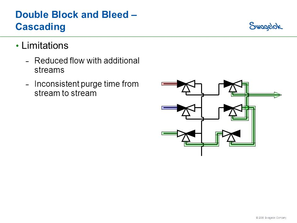 Double Block and Bleed – Cascading