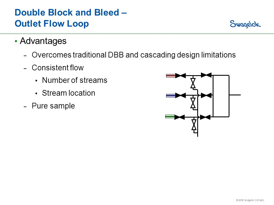 Double Block and Bleed – Outlet Flow Loop
