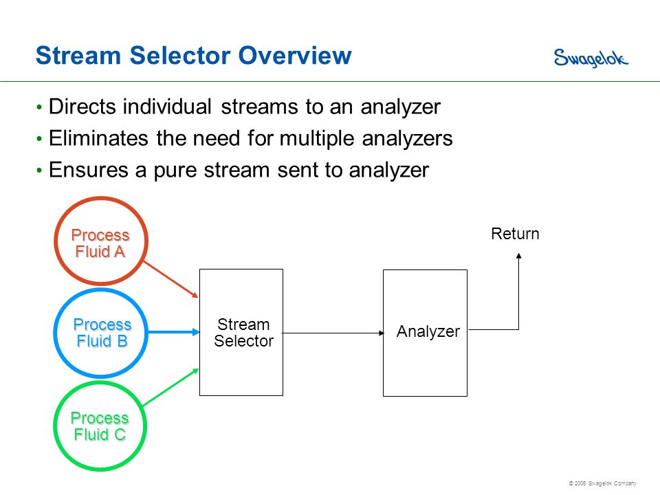 Stream Selector Overview