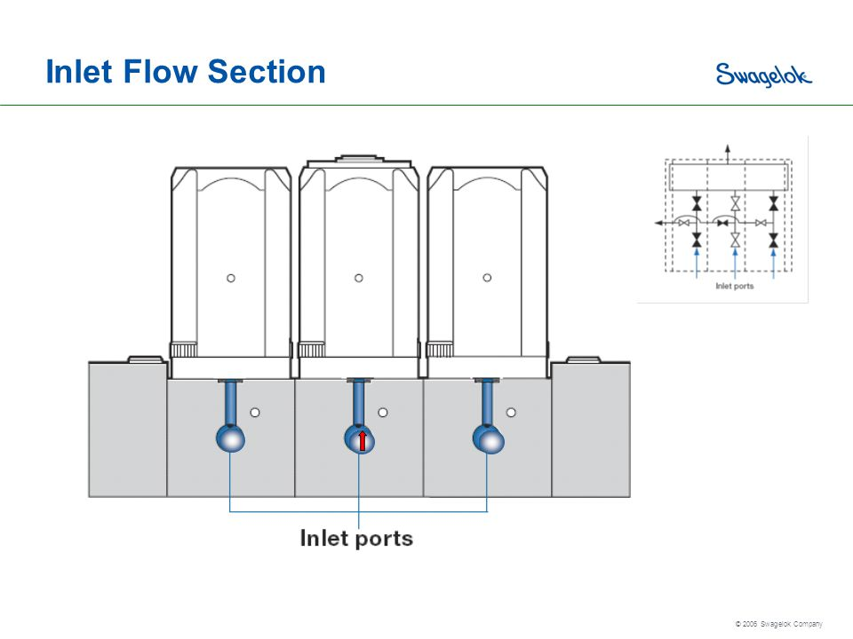 Inlet Flow Section
