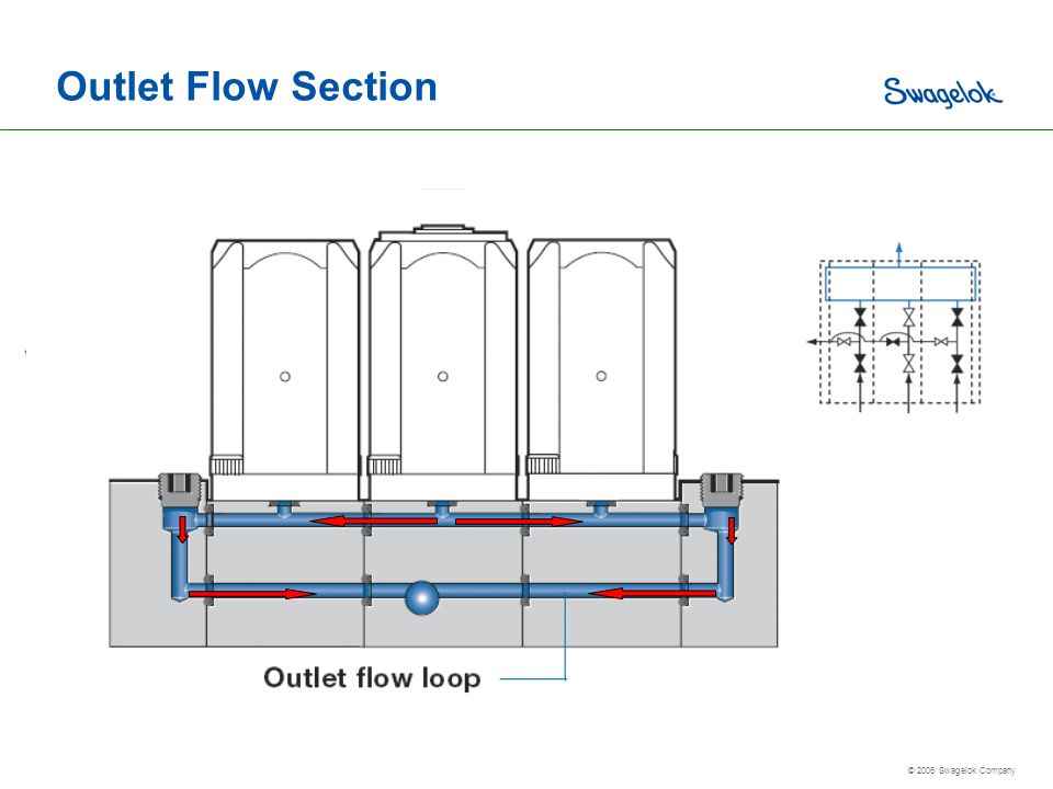 Outlet Flow Section
