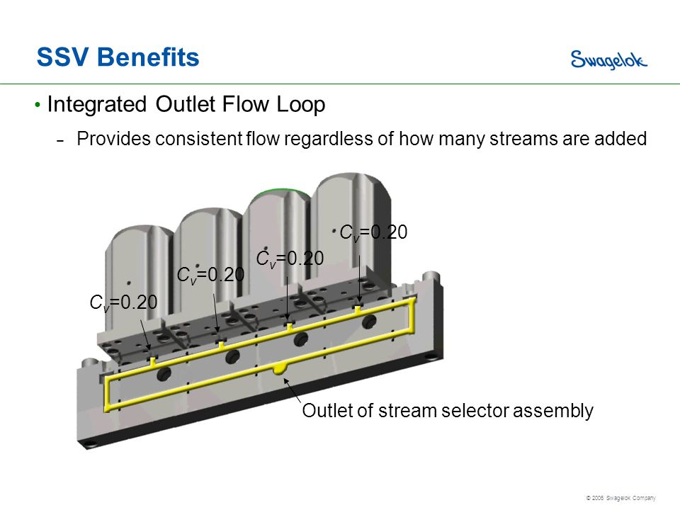 SSV Benefits Integrated Outlet Flow Loop