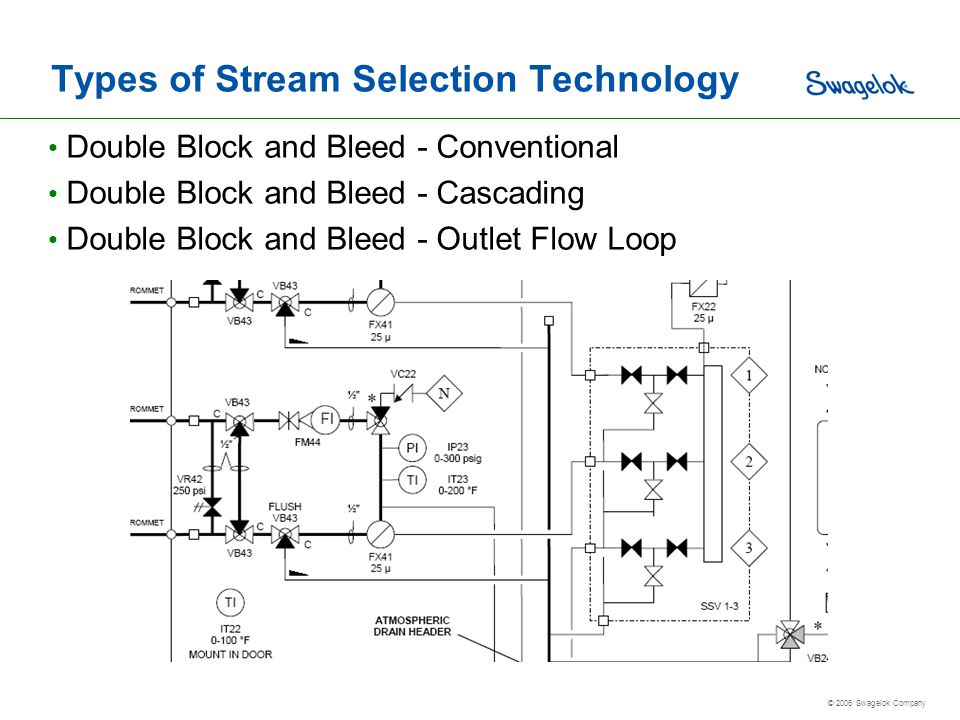 Types of Stream Selection Technology