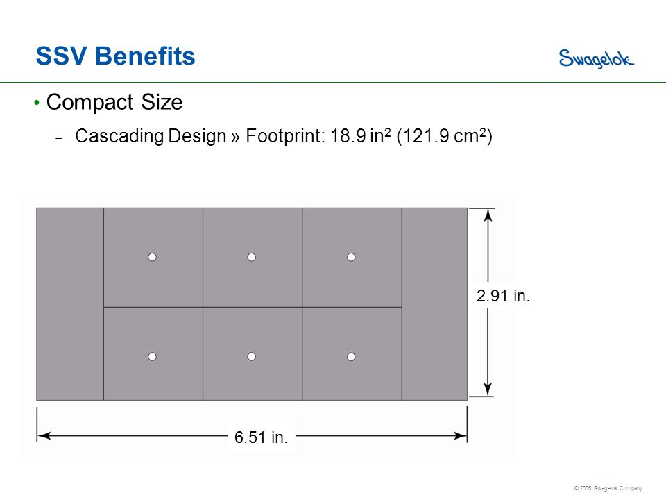SSV Benefits Compact Size