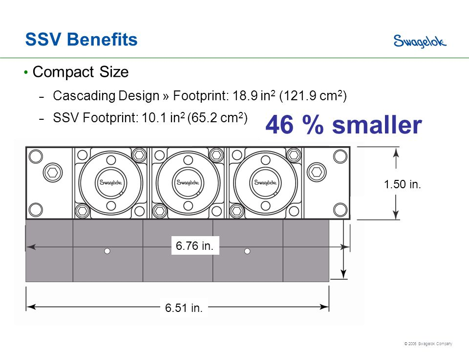 46 % smaller SSV Benefits Compact Size