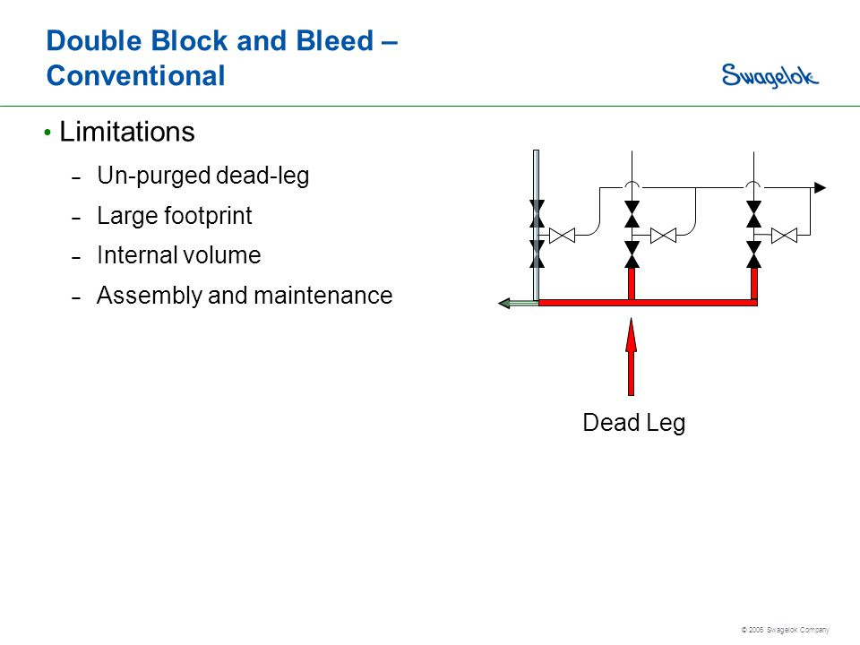 Double Block and Bleed – Conventional