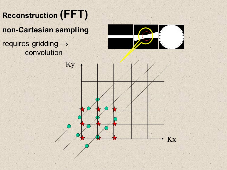 Reconstruction (FFT) non-Cartesian sampling requires gridding  convolution Kx Ky