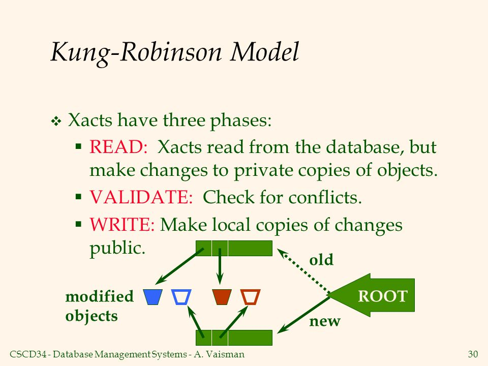 Kung-Robinson Model Xacts have three phases: