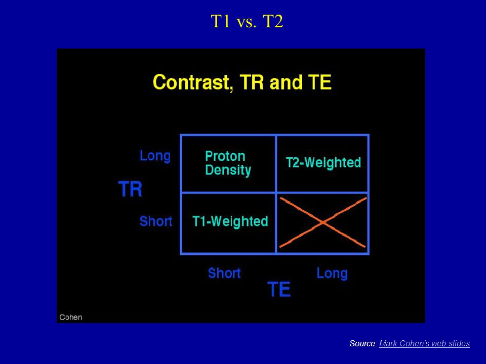 T1 vs. T2 Source: Mark Cohen's web slides