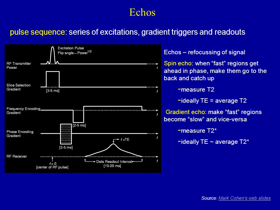 Echos pulse sequence: series of excitations, gradient triggers and readouts. Echos – refocussing of signal.