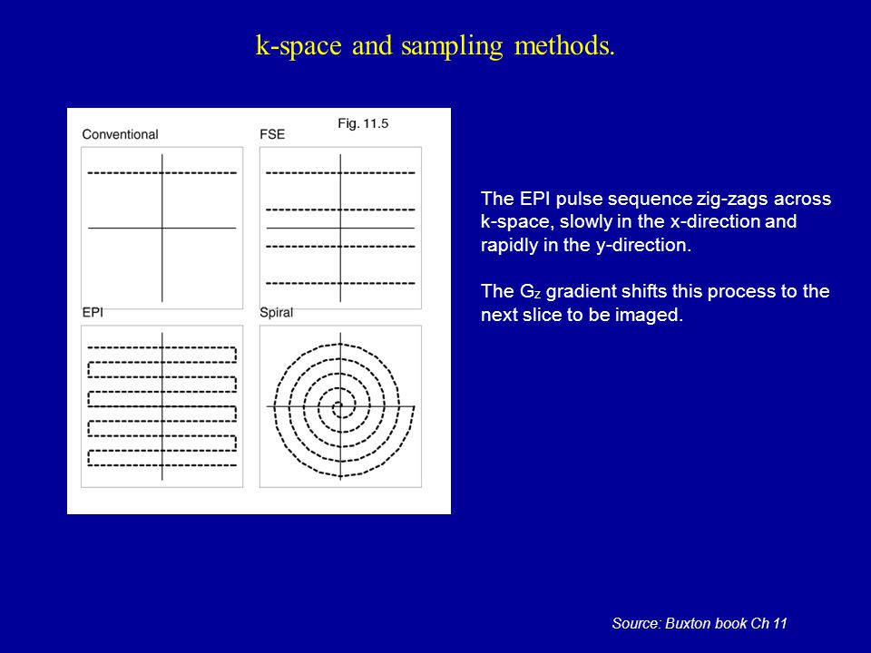 k-space and sampling methods.
