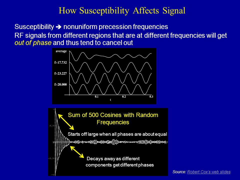 How Susceptibility Affects Signal
