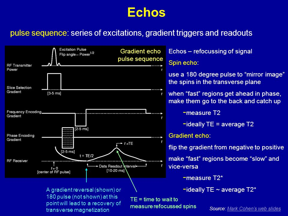 Echos pulse sequence: series of excitations, gradient triggers and readouts. Gradient echo. pulse sequence.