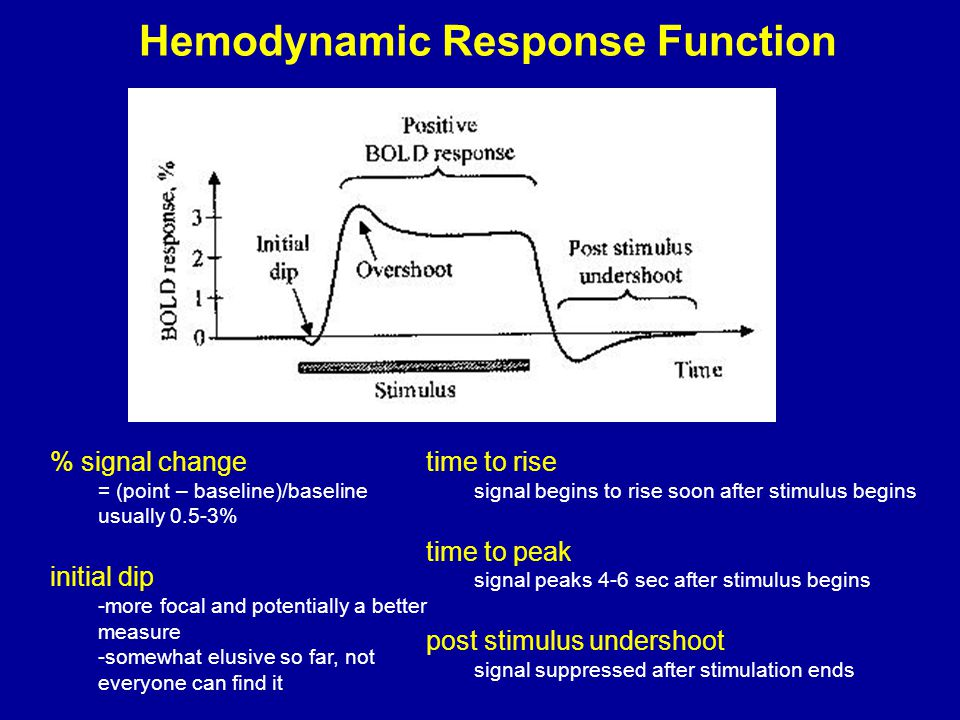Hemodynamic Response Function