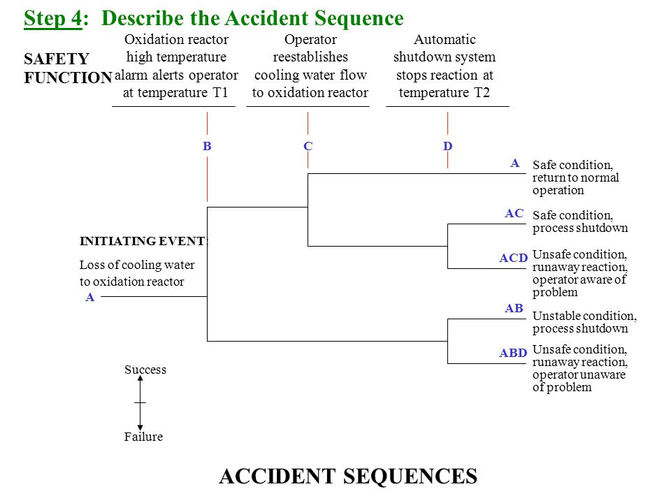 Step 4: Describe the Accident Sequence