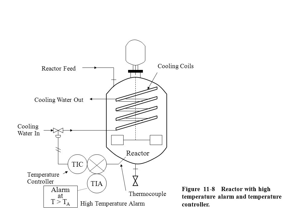 Reactor TIC TIA Alarm at T > TA Cooling Coils Reactor Feed
