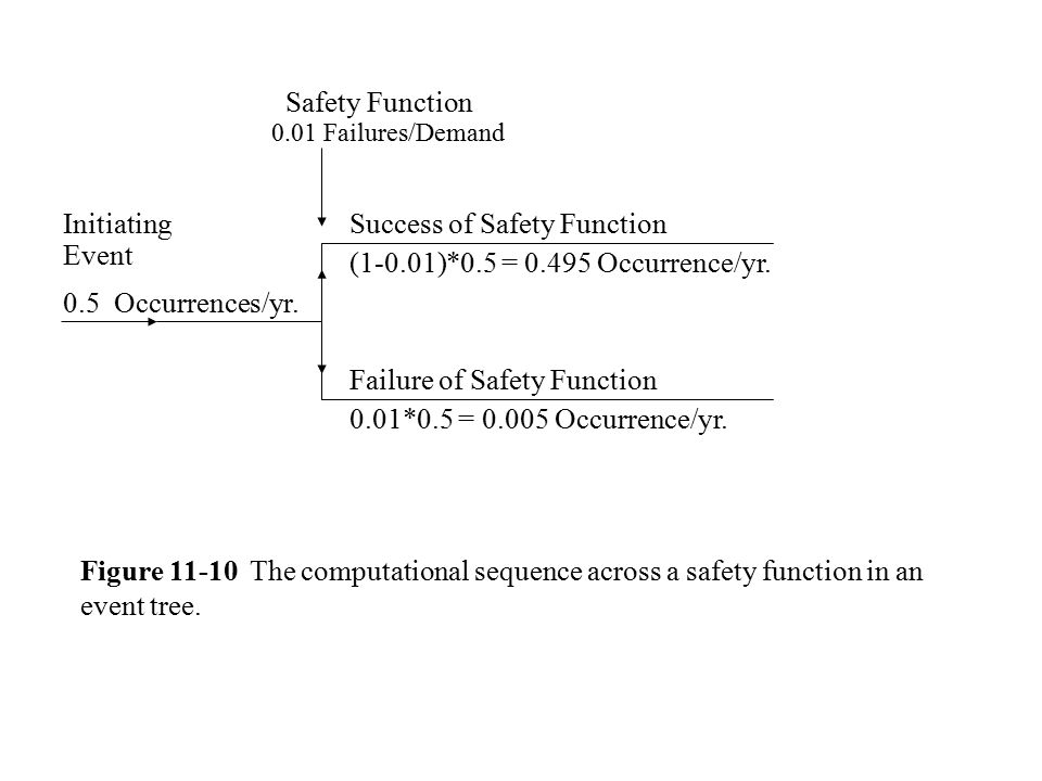 Success of Safety Function (1-0.01)*0.5 = 0.495 Occurrence/yr.