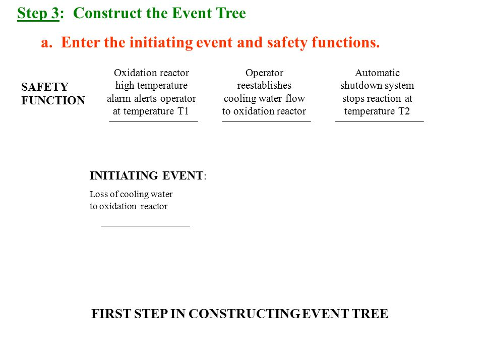 FIRST STEP IN CONSTRUCTING EVENT TREE