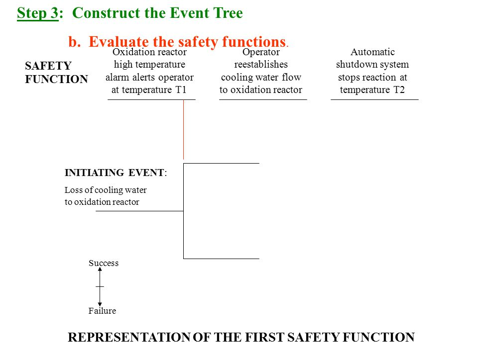 REPRESENTATION OF THE FIRST SAFETY FUNCTION