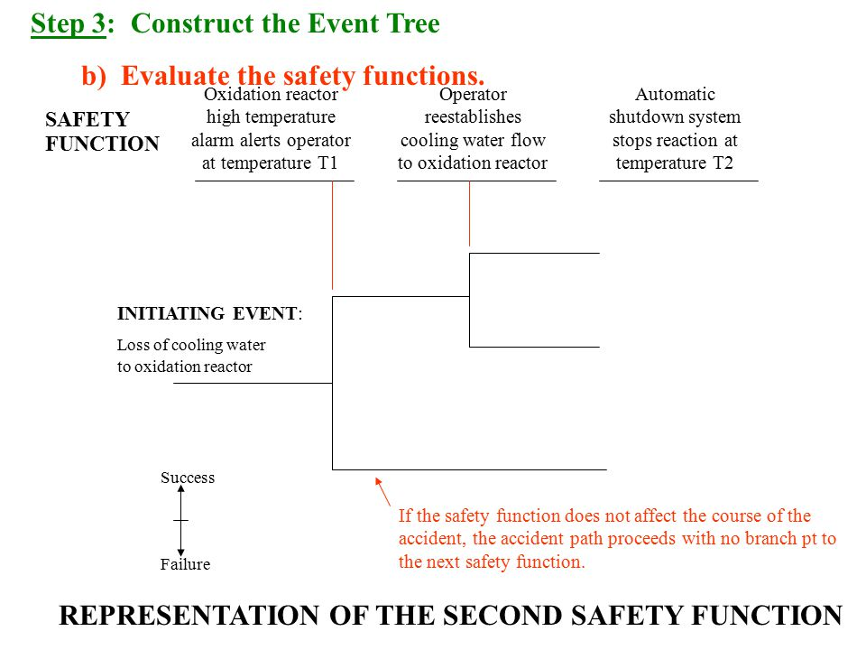 REPRESENTATION OF THE SECOND SAFETY FUNCTION