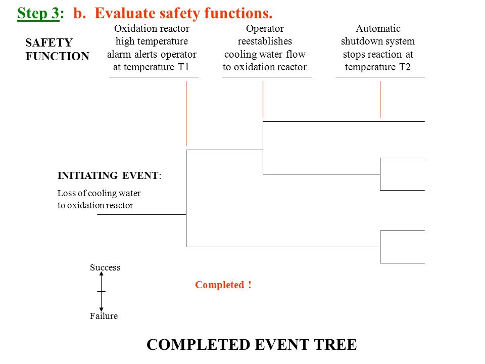 Step 3: b. Evaluate safety functions.