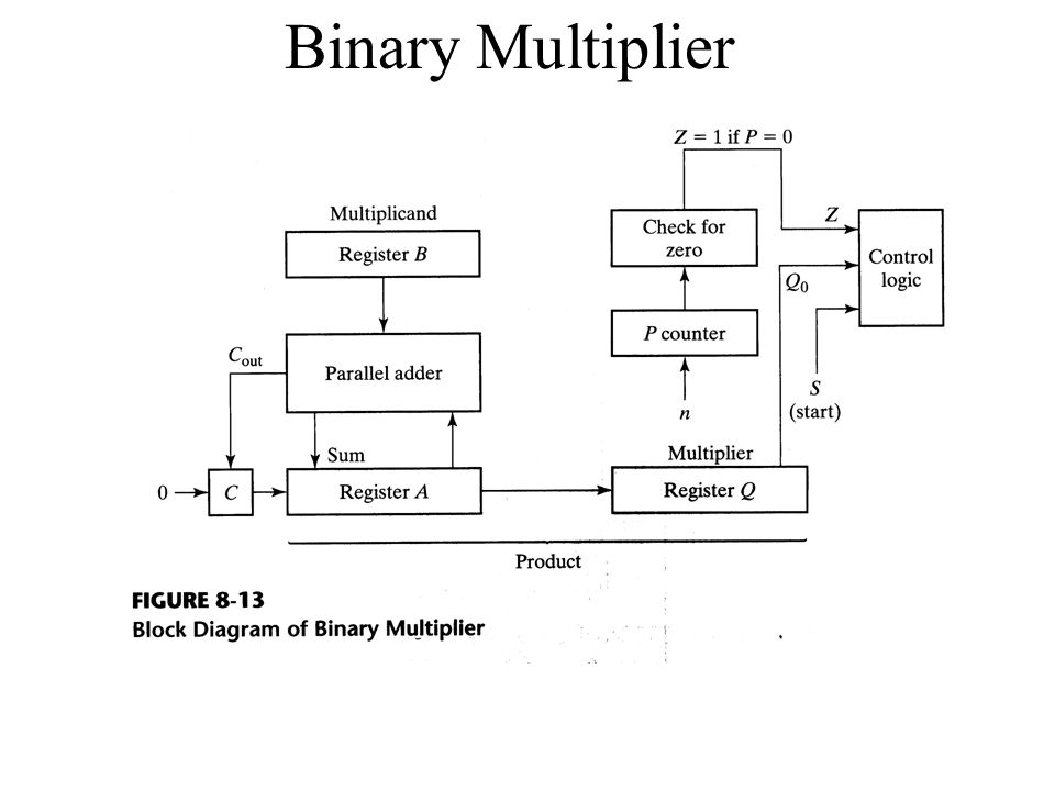 Binary Multiplier