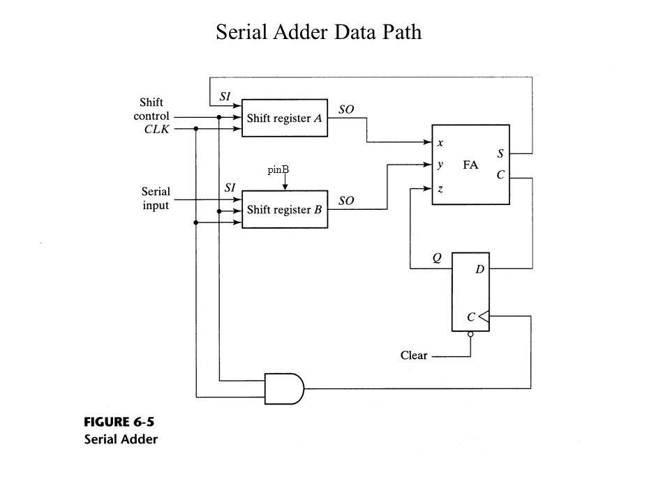 Serial Adder Data Path pinB