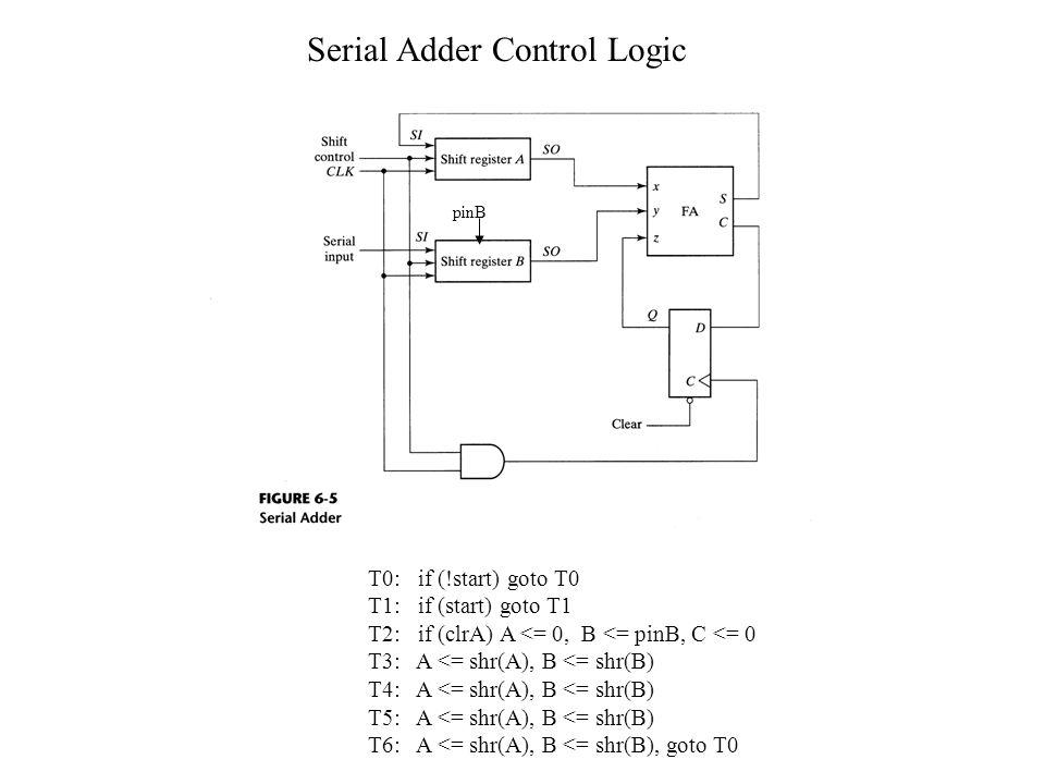 Serial Adder Control Logic