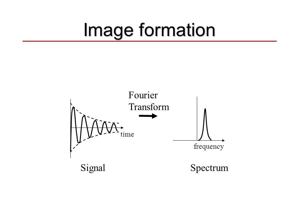 Image formation Fourier Transform time frequency Signal Spectrum