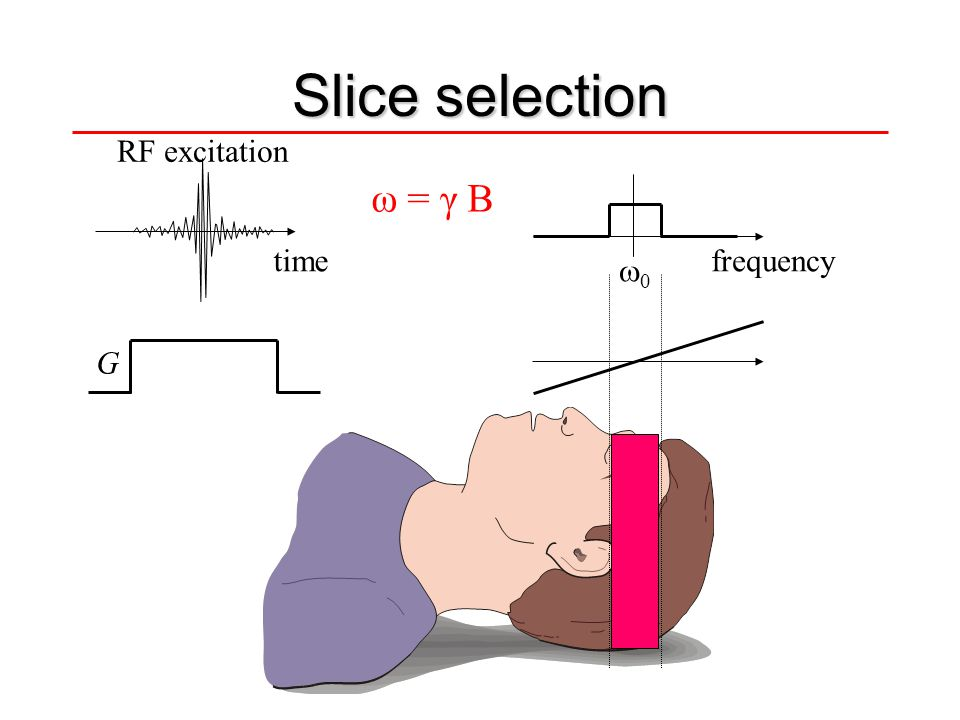 Slice selection RF excitation ω = γ B time frequency 0 G