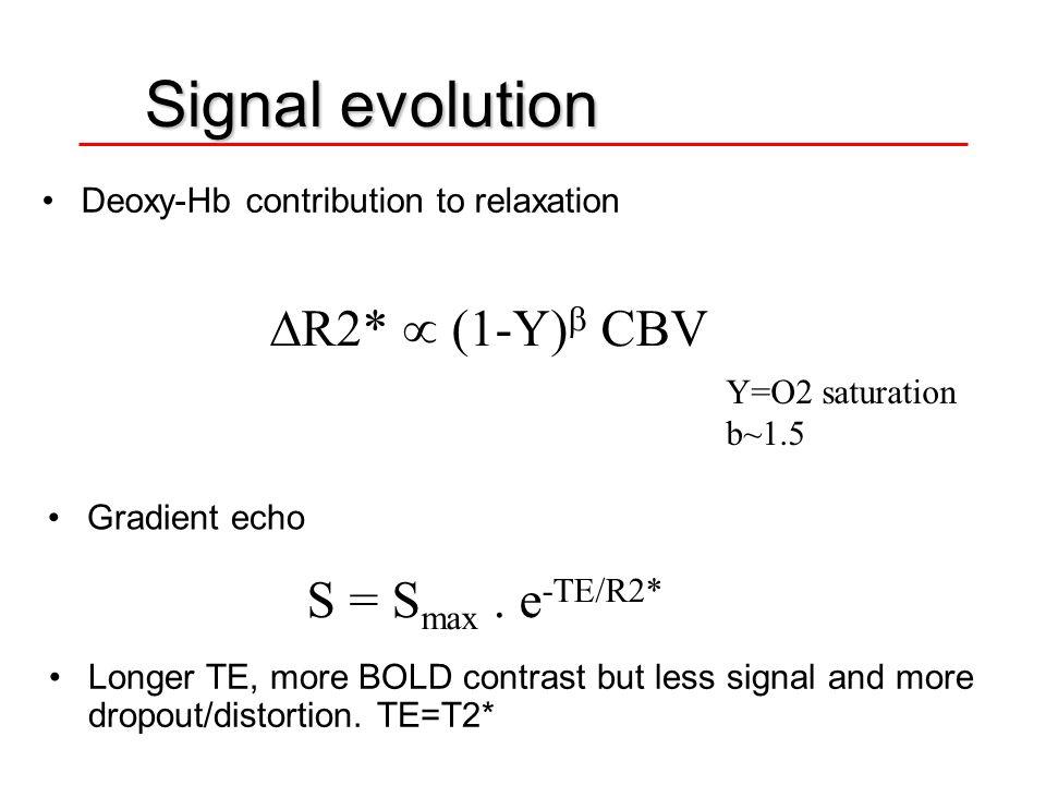 Signal evolution R2*  (1-Y) CBV S = Smax . e-TE/R2*