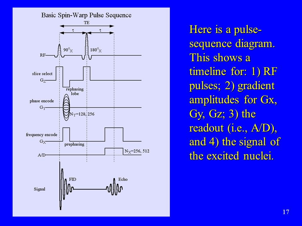 Here is a pulse-sequence diagram