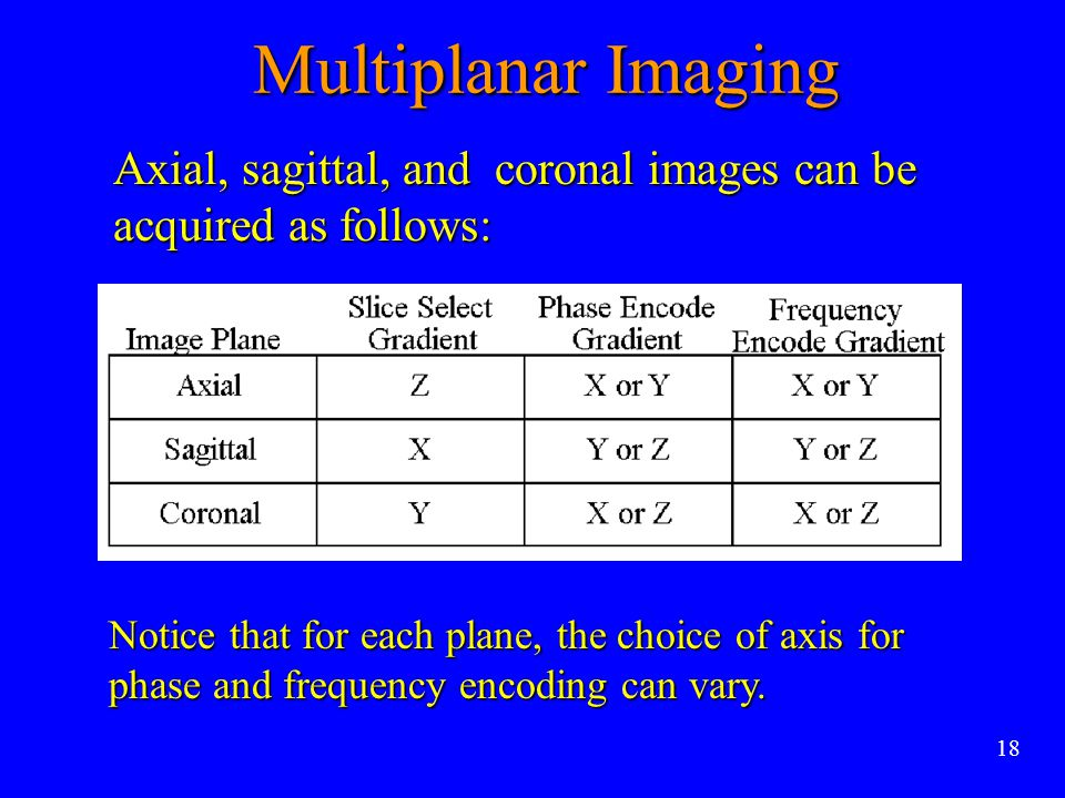 Multiplanar Imaging Axial, sagittal, and coronal images can be acquired as follows: