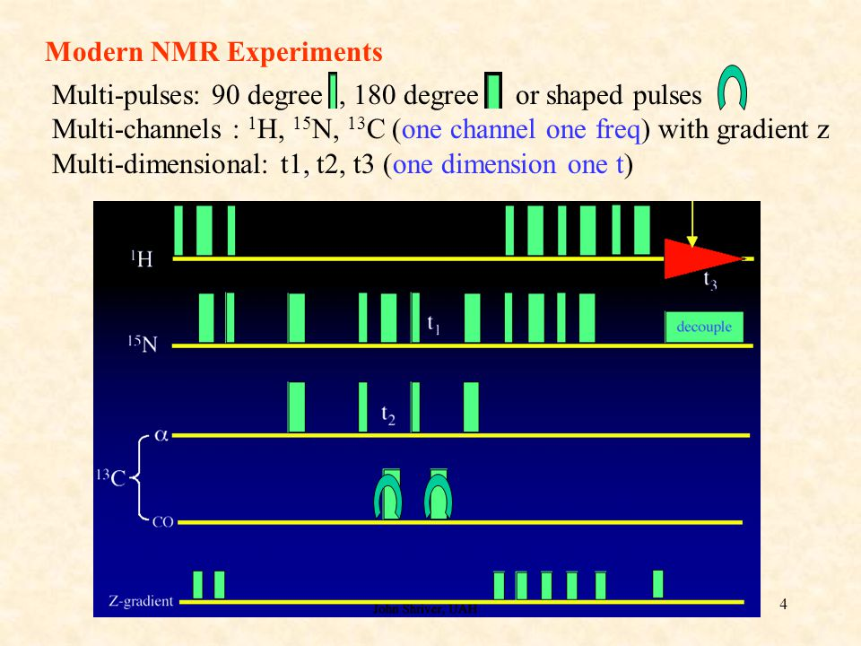 Modern NMR Experiments