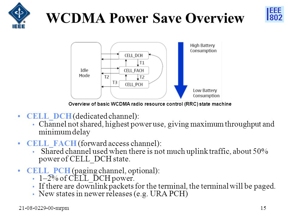 WCDMA Power Save Overview