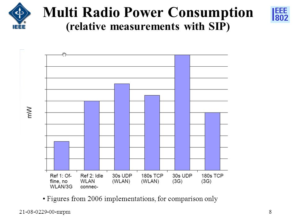 Multi Radio Power Consumption (relative measurements with SIP)