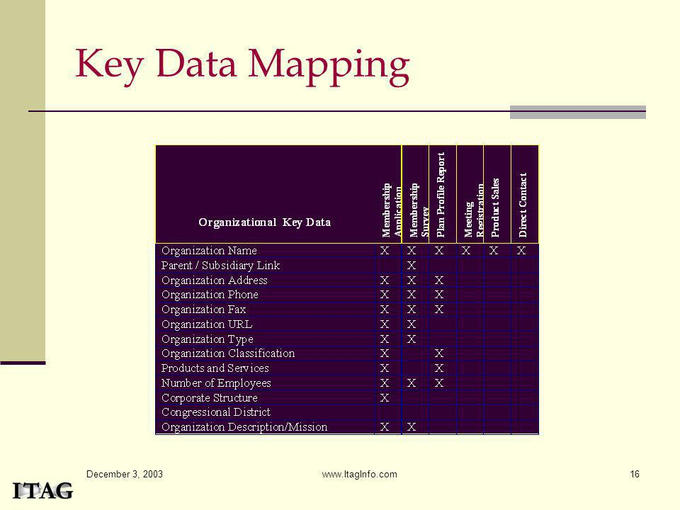 Key Data Mapping December 3, 2003 www.ItagInfo.com