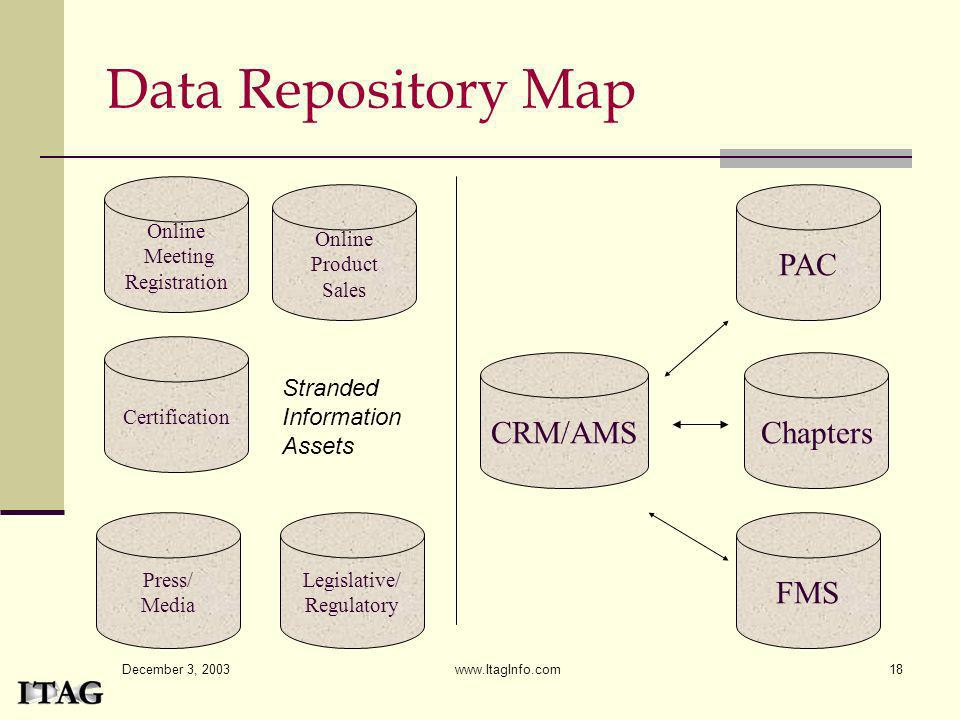 Data Repository Map PAC CRM/AMS Chapters FMS