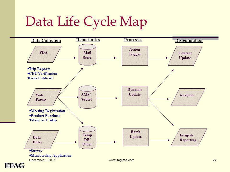 Data Life Cycle Map Data Collection Repositories Processes
