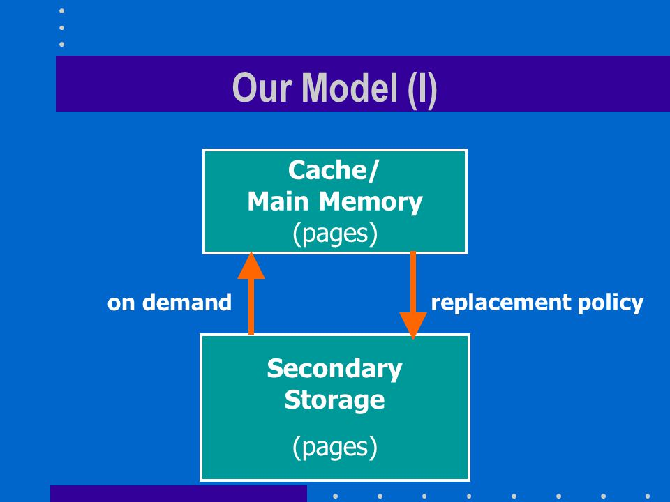 Our Model (I) Cache/ Main Memory (pages) Secondary Storage (pages)