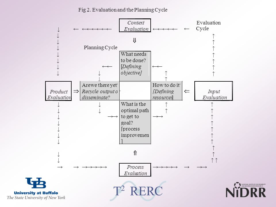 Fig 2. Evaluation and the Planning Cycle