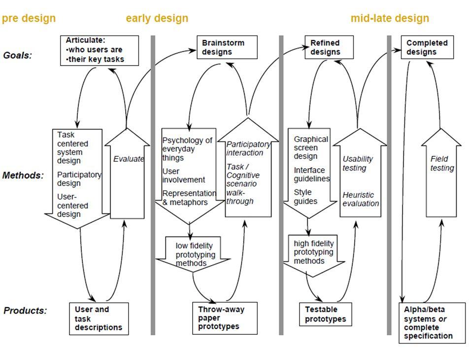 SIM 14/15 - T2.1 – Iterative HCI Design Process
