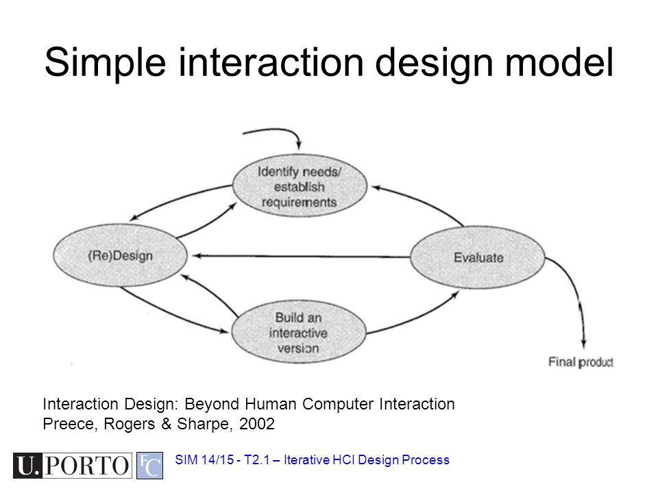 Simple interaction design model