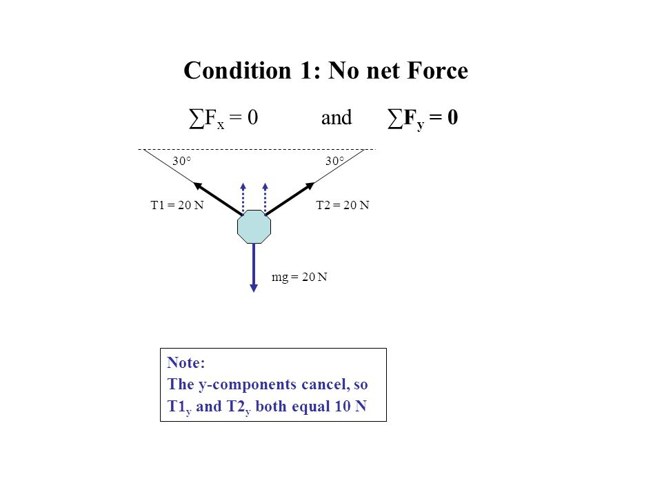 Condition 1: No net Force