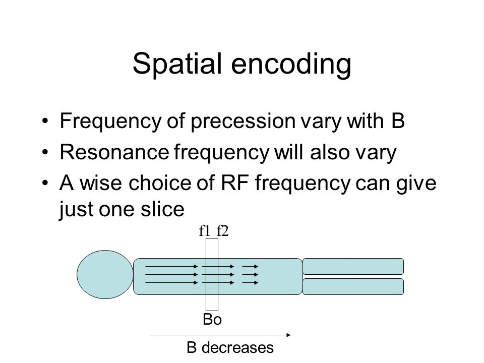 Spatial encoding Frequency of precession vary with B