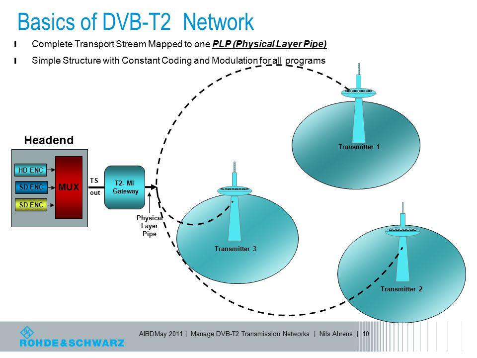 Basics of DVB-T2 Network