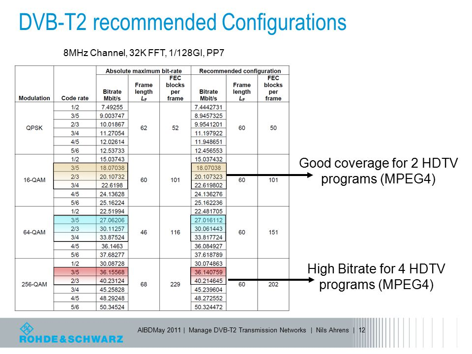 DVB-T2 recommended Configurations