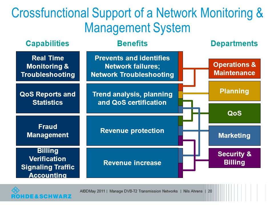 Crossfunctional Support of a Network Monitoring & Management System
