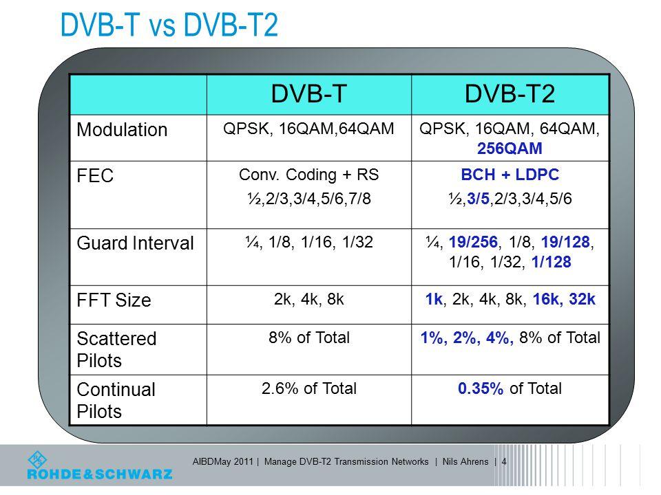 DVB-T vs DVB-T2 DVB-T DVB-T2 Modulation FEC Guard Interval FFT Size