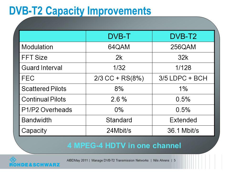 DVB-T2 Capacity Improvements